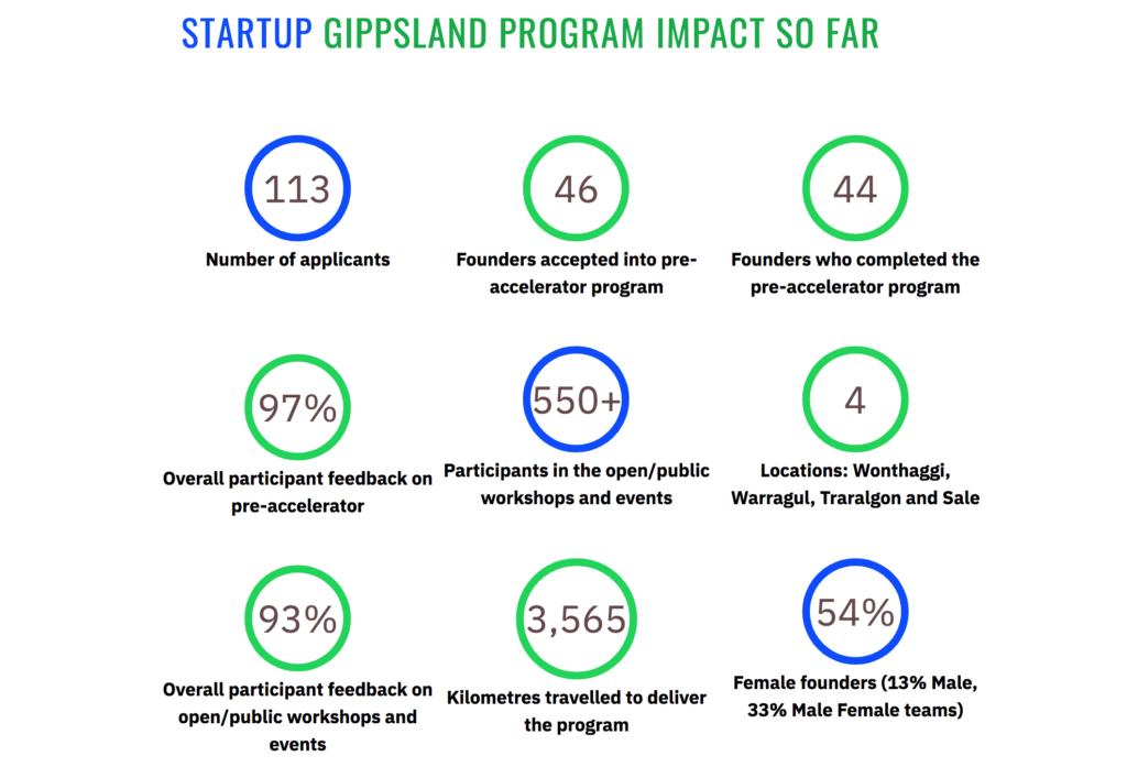 Startup Gippsland 2019 Program Impact in regional Gippsland
